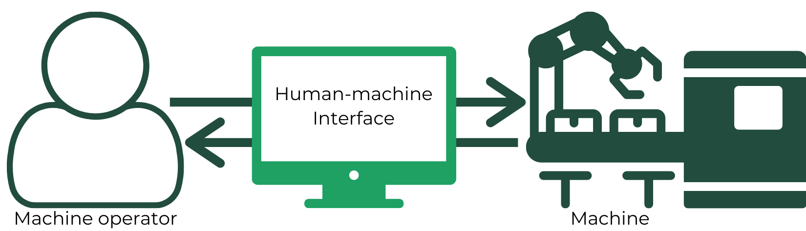 Image showing the relationship between a machine operator, HMI and machines
