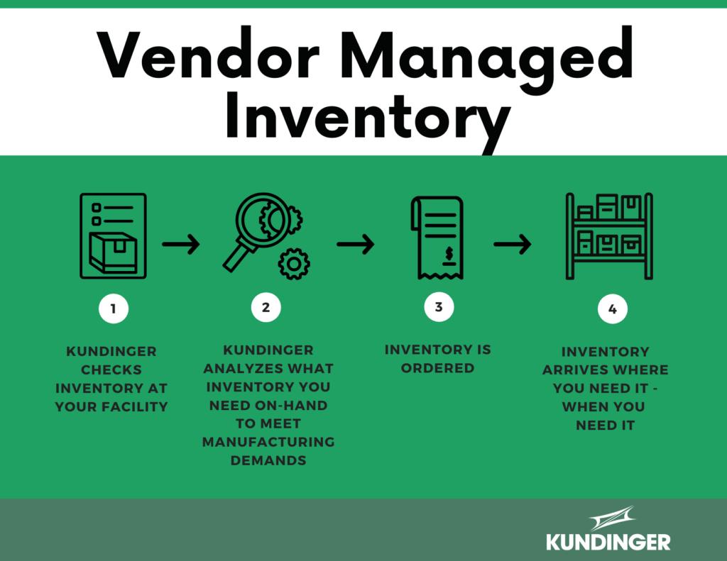 Vendor managed inventory infographic